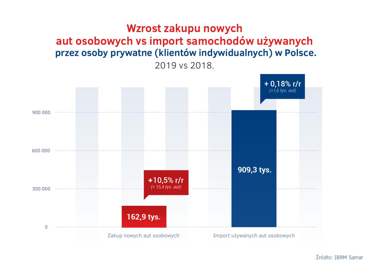 Wzrost zakupu nowych aut osobowych vs import samochodów używanych