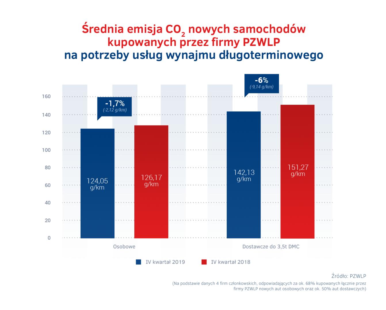 Średnia emisja CO2 nowych samochodów kupowanych przez firmy PZWLP na potrzeby usług wynajmu długoterminowego