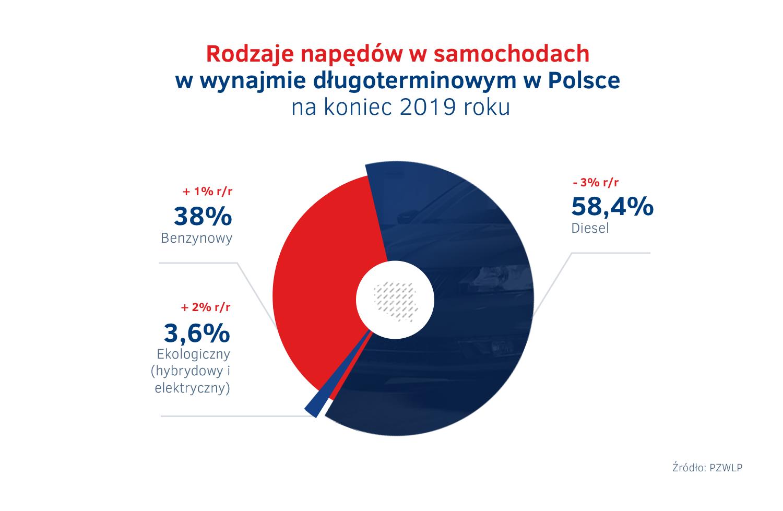 Rodzaje napędów w samochodach w wynajmie długoterminowym w Polsce