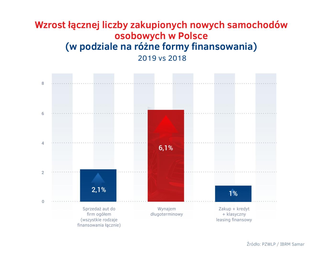 Wzrost łącznej liczby zakupionych nowych samochodów osobowych w Polsce
