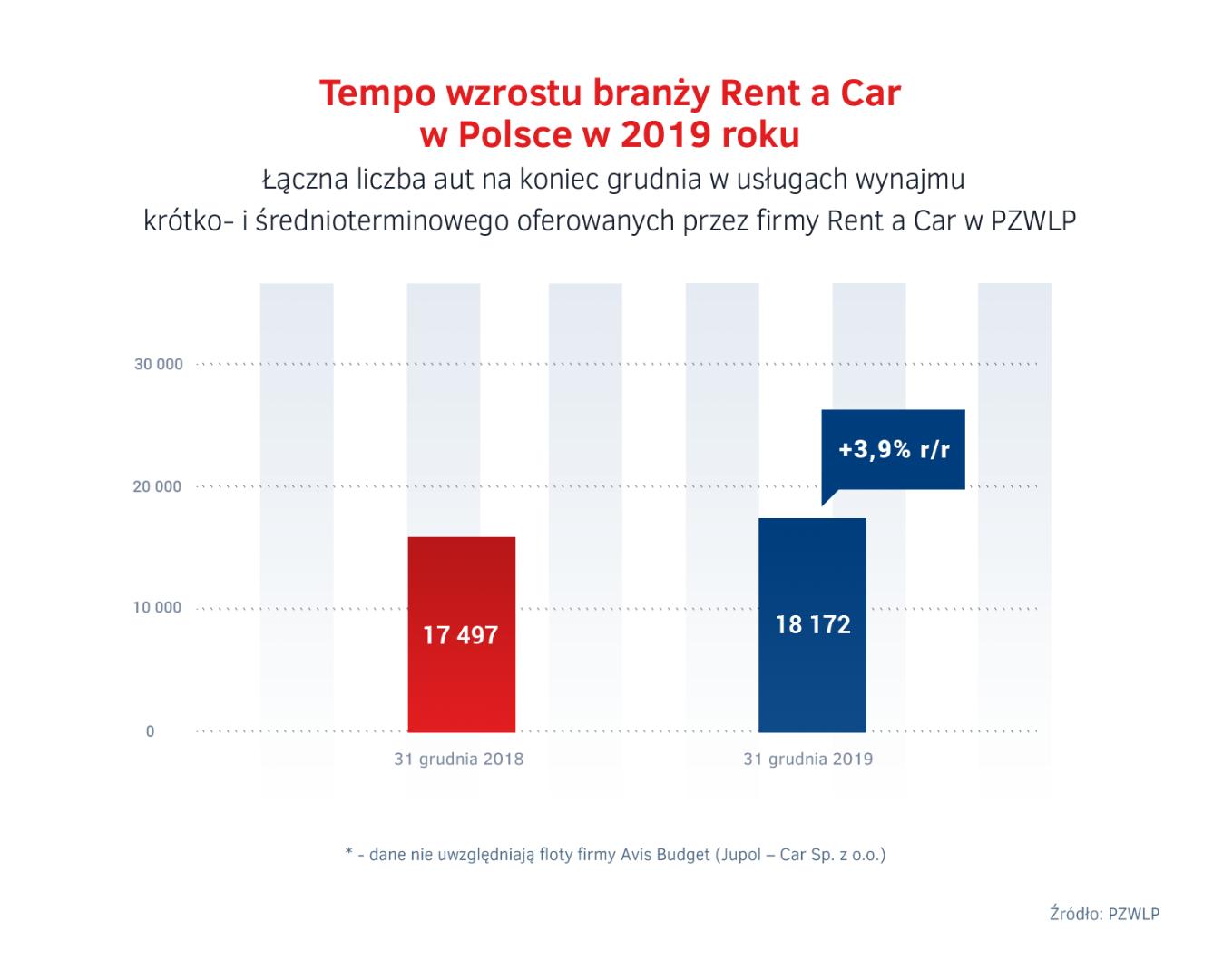 Tempo wzrostu Rent a Car w Polsce w 2019 roku
