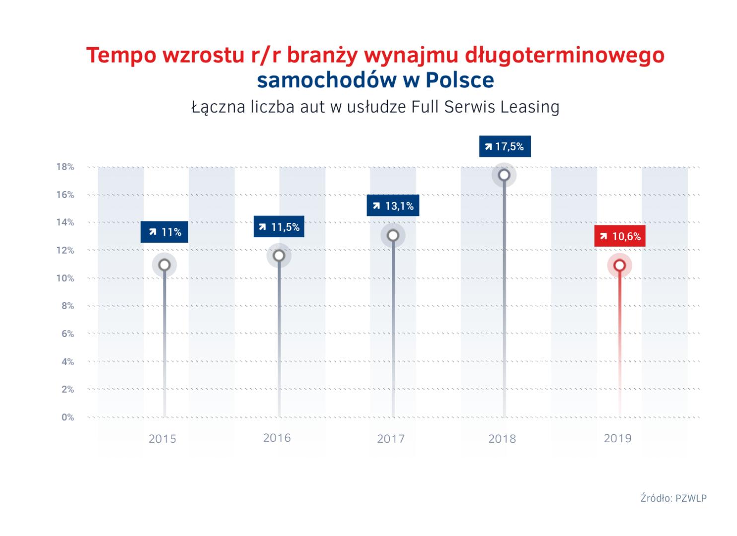 Tempo wzrostu branży wynajmu długoterminowego samochodów w Polsce