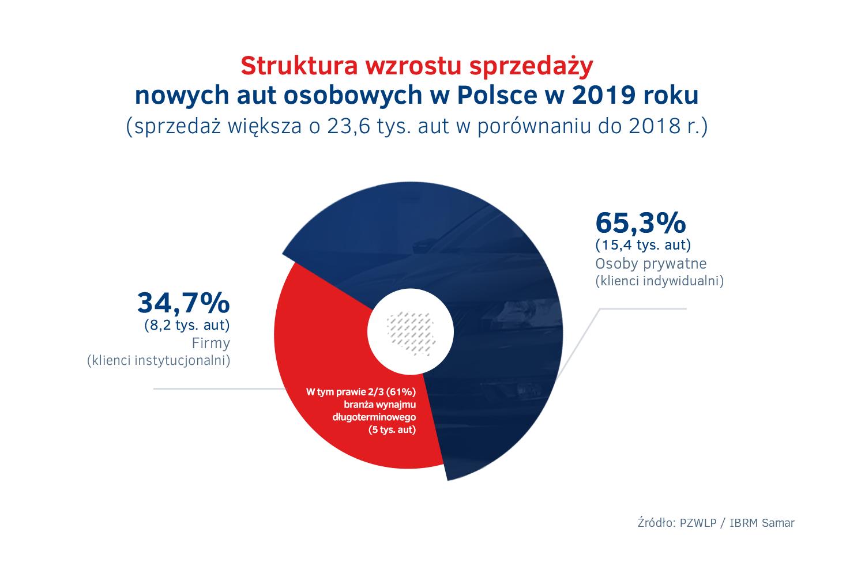 Struktura wzrostu sprzedaży nowych aut w Polsce w 2019 roku