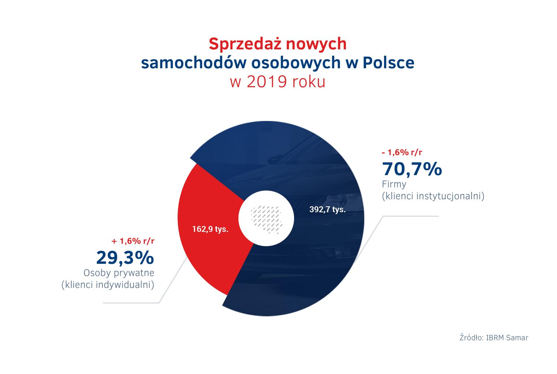 Sprzedaż nowych samochodów osobowych w Polsce w 2019 roku